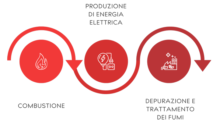 Processo-Ecoministral-en-700px.png